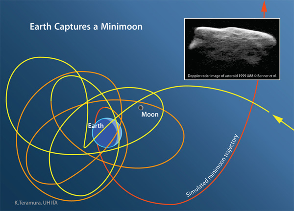 [The path of a simulated minimoon that is temporarily captured by Earth. The object approaches Earth from the right along the yellow line and continues on its trajectory along the orange path and finally escapes capture along the red path to the upper right. The size of Earth and the Moon are not to scale but the size of the minimoon's path is to scale in the Earth-Moon system. Inset: Radar image of near-Earth asteroid 1999 JM8 made with NASA's Goldstone Solar System Radar in California and the Arecibo Observatory in Puerto Rico by a team of astronomers led by Dr. Lance Benner of NASA's Jet Propulsion Laboratory in Pasadena, California. Minimoons are captured from the much larger population of near-Earth asteroids that pass close to Earth. This two-mile-diameter asteroid is more than a thousand times larger than the biggest minimoons, but it shows the irregular shape and pockmarked surface expected on the much smaller minimoons. Image credit: Karen Teramura, University of Hawaii Institute for Astronomy. From http://www.ifa.hawaii.edu/info/press-releases/minimoons/]